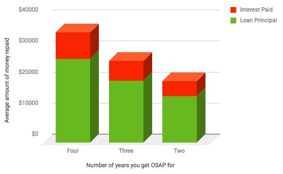 A chart showing OSAP repayment details.
