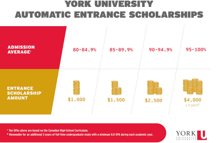 York University Automatic Entrance Scholarships chart.
