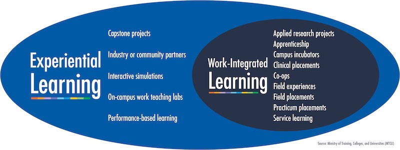 A George Brown College graphic depicting the relationship between experiential learning and work-integrated learning, and listing many keywords to keep in mind when searching.